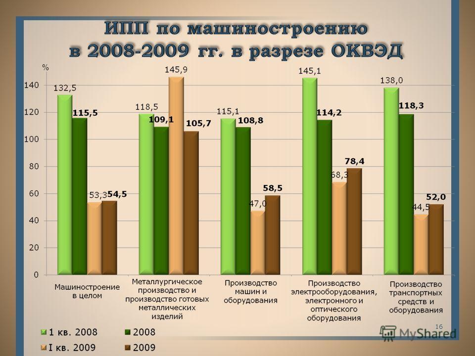 15 Сохранение завоёванных в 2008 году позиций на российском и зарубежном товарных рынках химической и нефтехимической продукции Углубление переработки выпускаемых в республике полимеров Достижение проектных мощностей на вновь введённых производствах