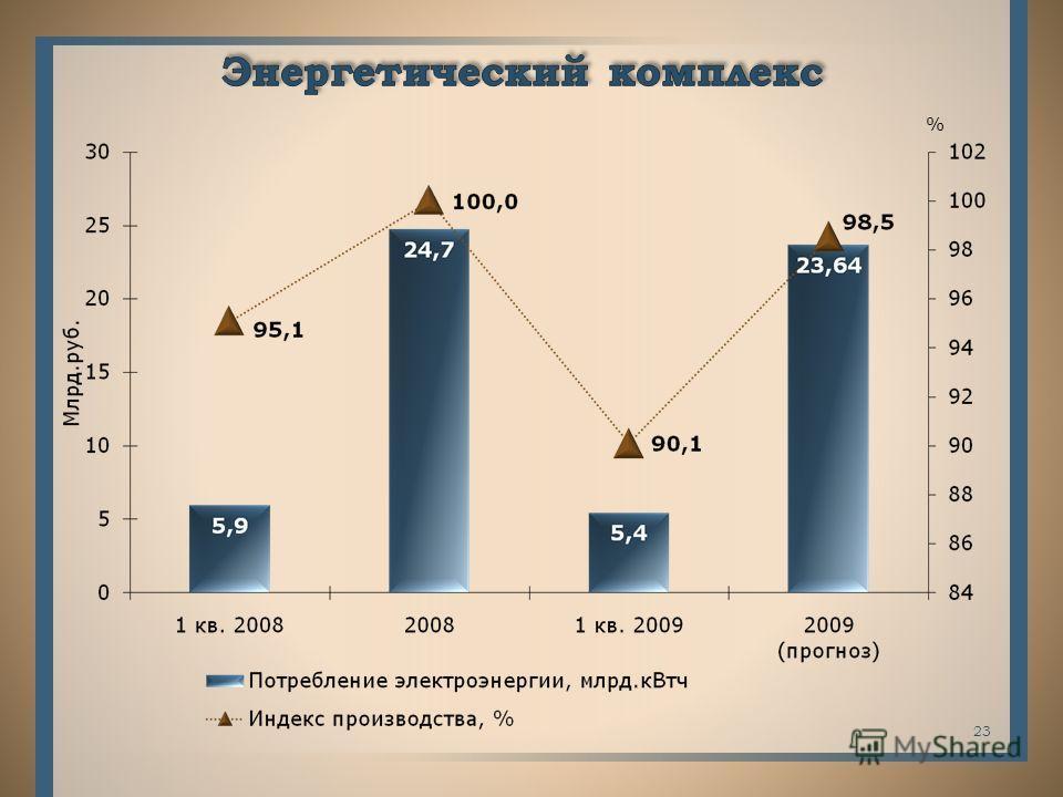 22 нарастающим итогом к соотв. периоду прошлого года %