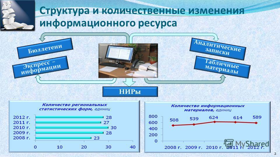 Структура и количественные изменения информационного ресурса НИРы 2