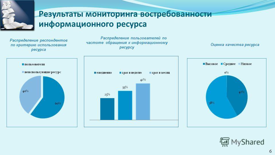 Результаты мониторинга востребованности информационного ресурса 6 Распределение респондентов по критерию использования ресурса Распределение пользователей по частоте обращения к информационному ресурсу Оценка качества ресурса