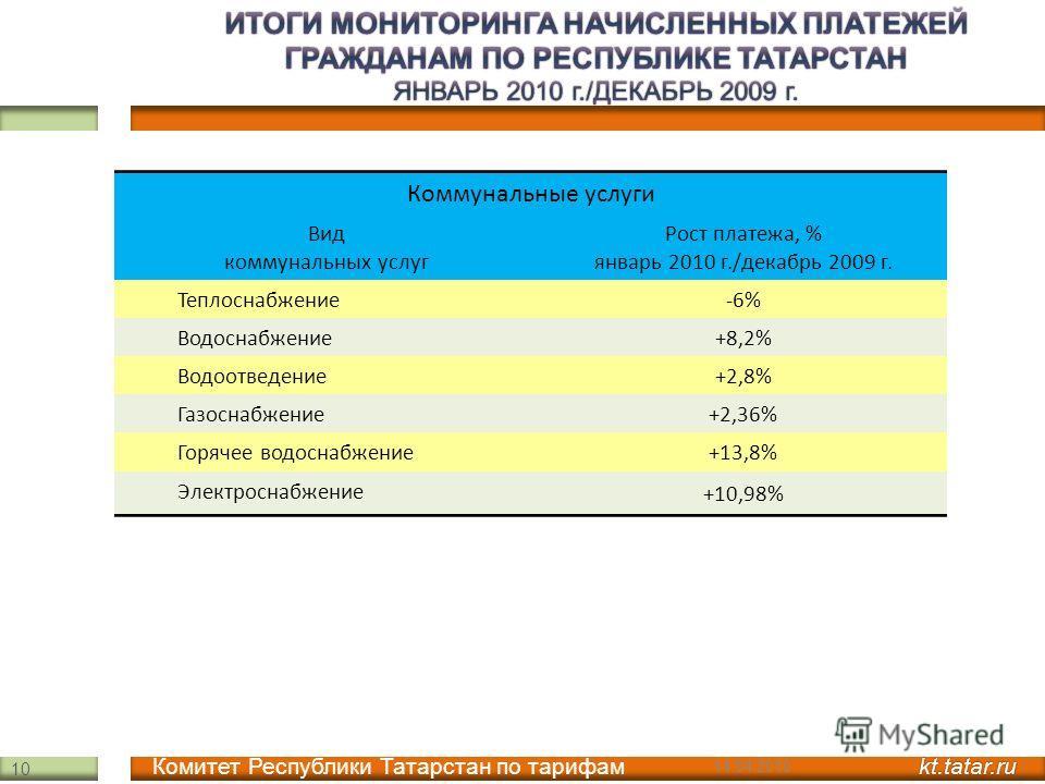Коммунальные услуги Вид коммунальных услуг Рост платежа, % январь 2010 г./декабрь 2009 г. Теплоснабжение-6%-6% Водоснабжение+8,2%+8,2% Водоотведение+2,8%+2,8% Газоснабжение+2,36% Горячее водоснабжение+13,8% Электроснабжение +10,98% kt.tatar.ru Комите