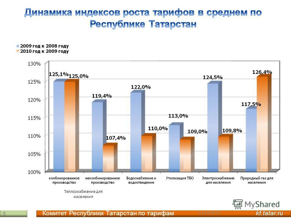 kt.tatar.ru Комитет Республики Татарстан по тарифам kt.tatar.ru Теплоснабжение для населения 5 14.04.2010
