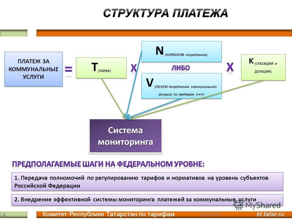 V (ОБЪЕМ потребления коммунального ресурса) по приборам учета) K (СУБСИДИИ и ДОТАЦИИ) Т (ТАРИФ) N (НОРМАТИВ потребления) ПЛАТЕЖ ЗА КОММУНАЛЬНЫЕ УСЛУГИ 1. Передача полномочий по регулированию тарифов и нормативов на уровень субъектов Российской Федера