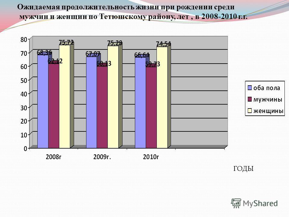 Ожидаемая продолжительность жизни при рождении среди мужчин и женщин по Тетюшскому району, лет, в 2008-2010 г.г. ГОДЫ