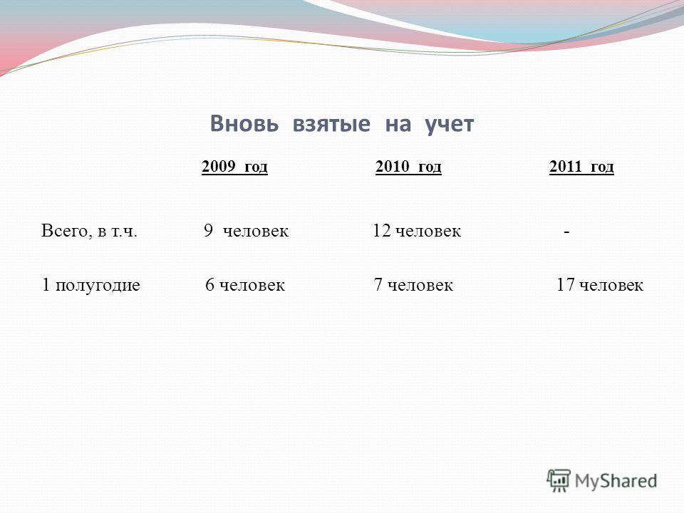 Вновь взятые на учет 2009 год 2010 год 2011 год Всего, в т.ч. 9 человек 12 человек - 1 полугодие 6 человек 7 человек 17 человек