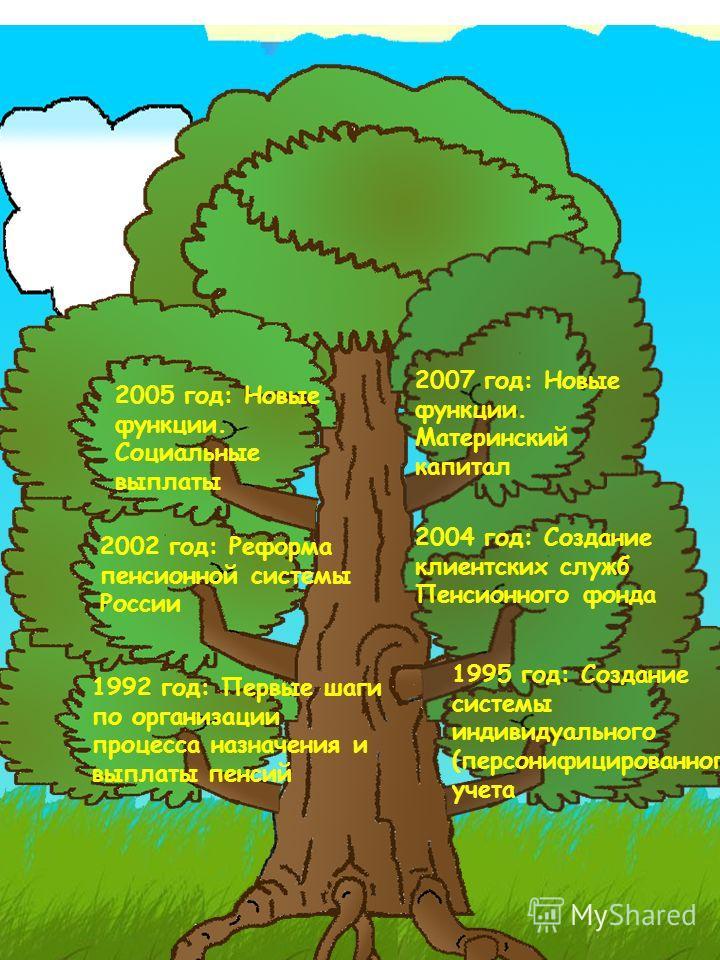 1995 год: Создание системы индивидуального (персонифицированного) учета 1992 год: Первые шаги по организации процесса назначения и выплаты пенсий 2002 год: Реформа пенсионной системы России 2004 год: Создание клиентских служб Пенсионного фонда 2005 г