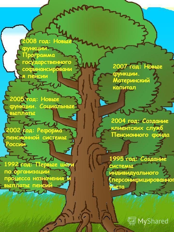 2005 год: Новые функции. Социальные выплаты 1995 год: Создание системы индивидуального (персонифицированного) учета 1992 год: Первые шаги по организации процесса назначения и выплаты пенсий 2002 год: Реформа пенсионной системы России 2004 год: Создан