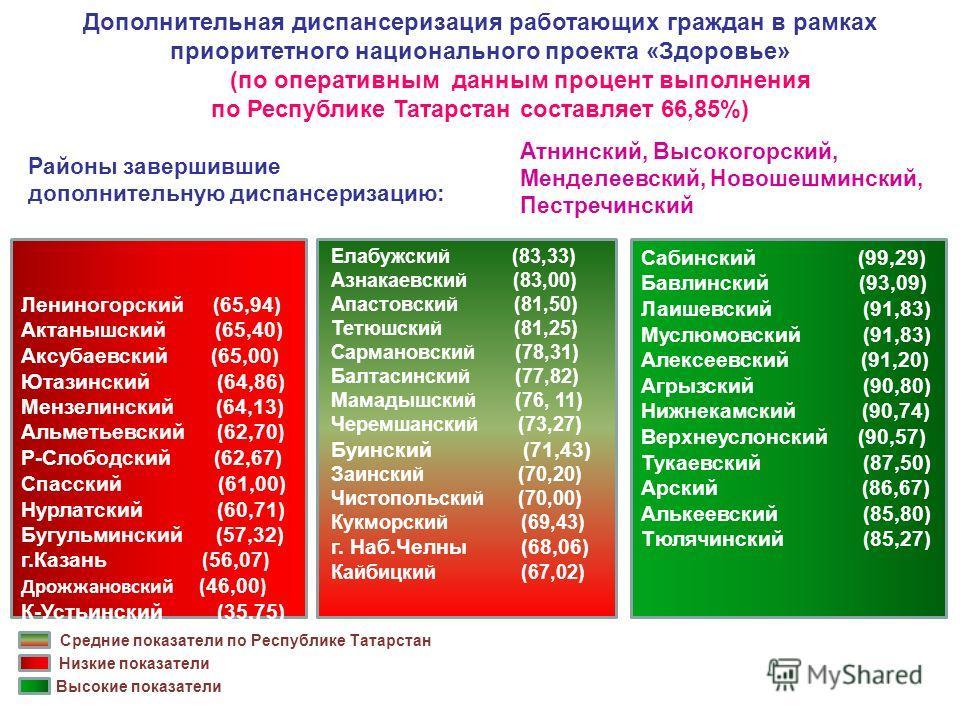 Дополнительная диспансеризация работающих граждан в рамках приоритетного национального проекта «Здоровье» (по оперативным данным процент выполнения по Республике Татарстан составляет 66,85%) Лениногорский (65,94) Актанышский (65,40) Аксубаевский (65,