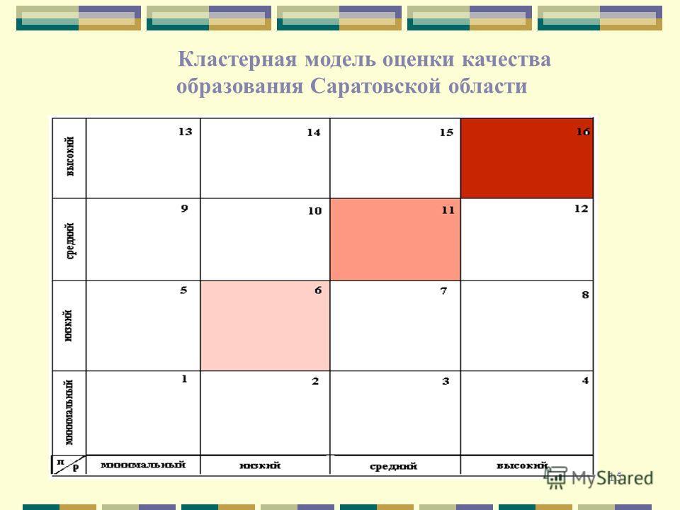 15 Кластерная модель оценки качества образования Саратовской области