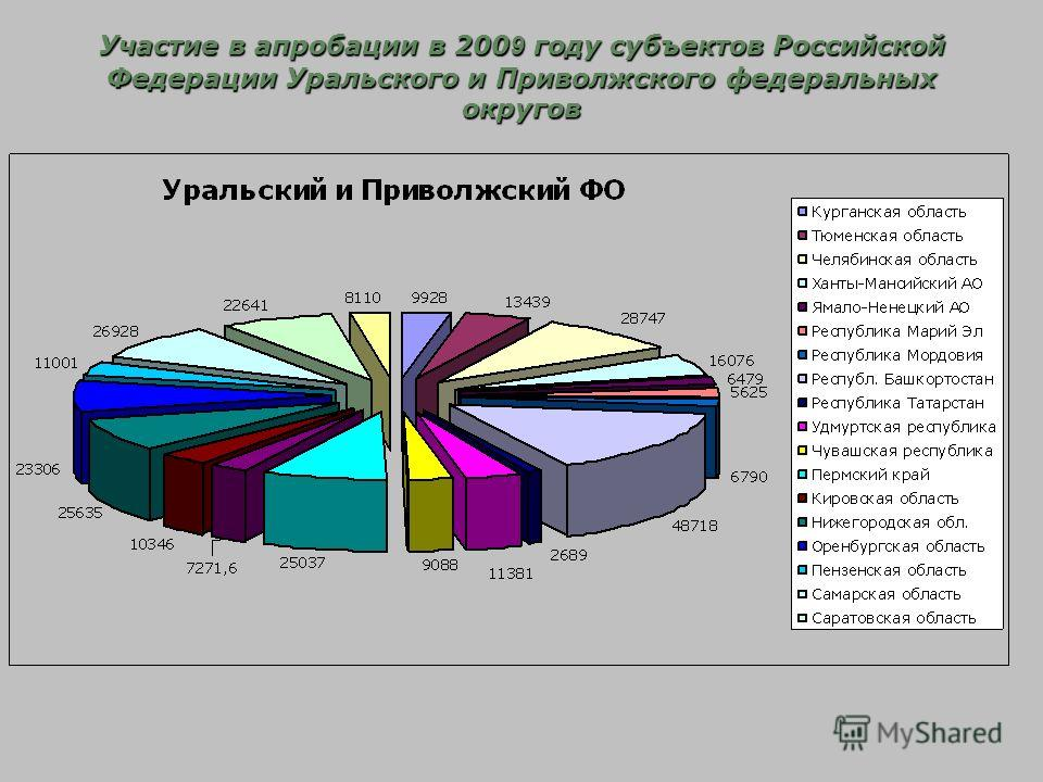 Участие в апробации в 200 9 году субъектов Российской Федерации Уральского и Приволжского федеральных округов