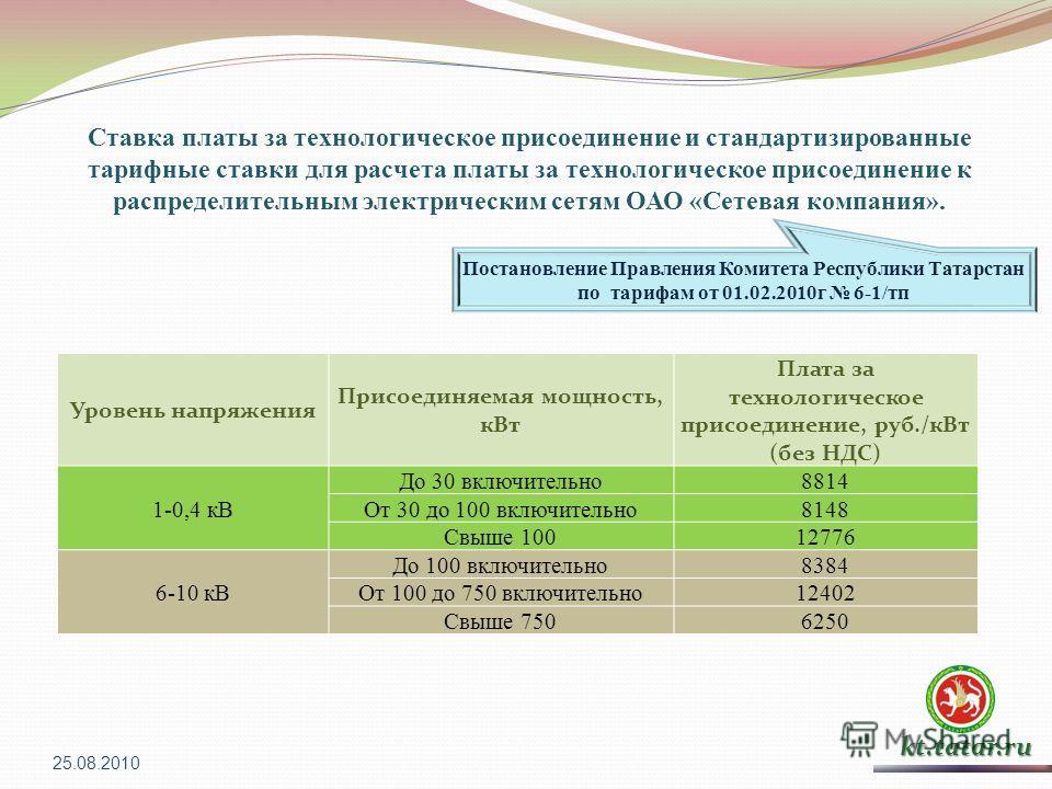 kt.tatar.ru Ставка платы за технологическое присоединение и стандартизированные тарифные ставки для расчета платы за технологическое присоединение к распределительным электрическим сетям ОАО «Сетевая компания». Уровень напряжения Присоединяемая мощно
