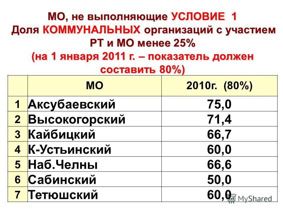 МО, не выполняющие УСЛОВИЕ 1 Доля КОММУНАЛЬНЫХ организаций с участием РТ и МО менее 25% Доля КОММУНАЛЬНЫХ организаций с участием РТ и МО менее 25% (на 1 января 2011 г. – показатель должен составить 80%) МО2010г. (80%) 1 Аксубаевский75,0 2 Высокогорск