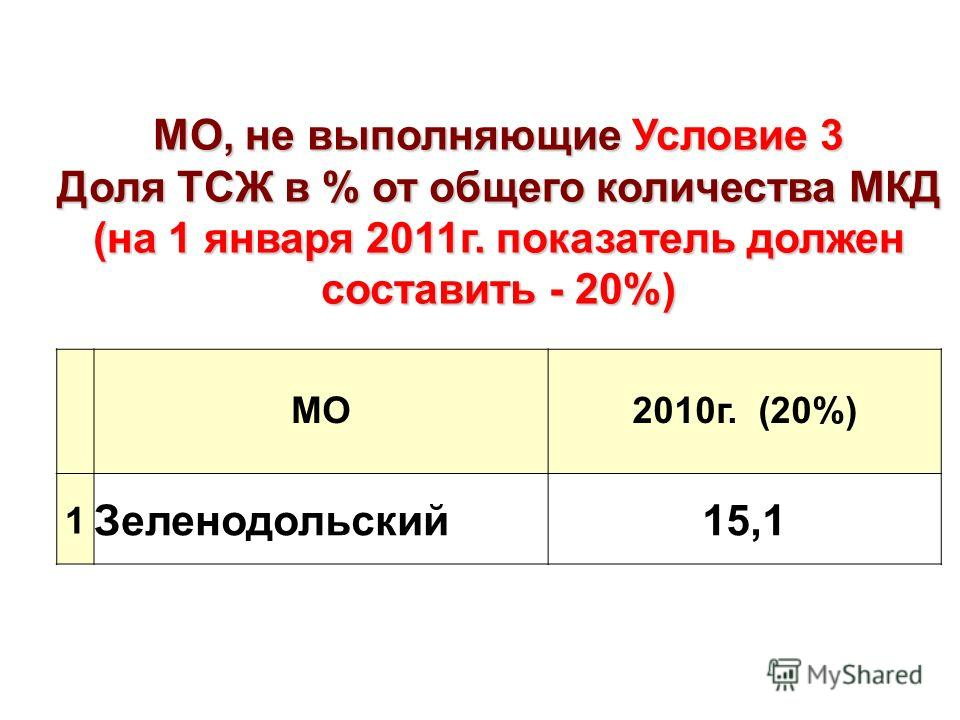 МО, не выполняющие Условие 3 Доля ТСЖ в % от общего количества МКД (на 1 января 2011г. показатель должен составить - 20%) МО2010г. (20%) 1 Зеленодольский15,1