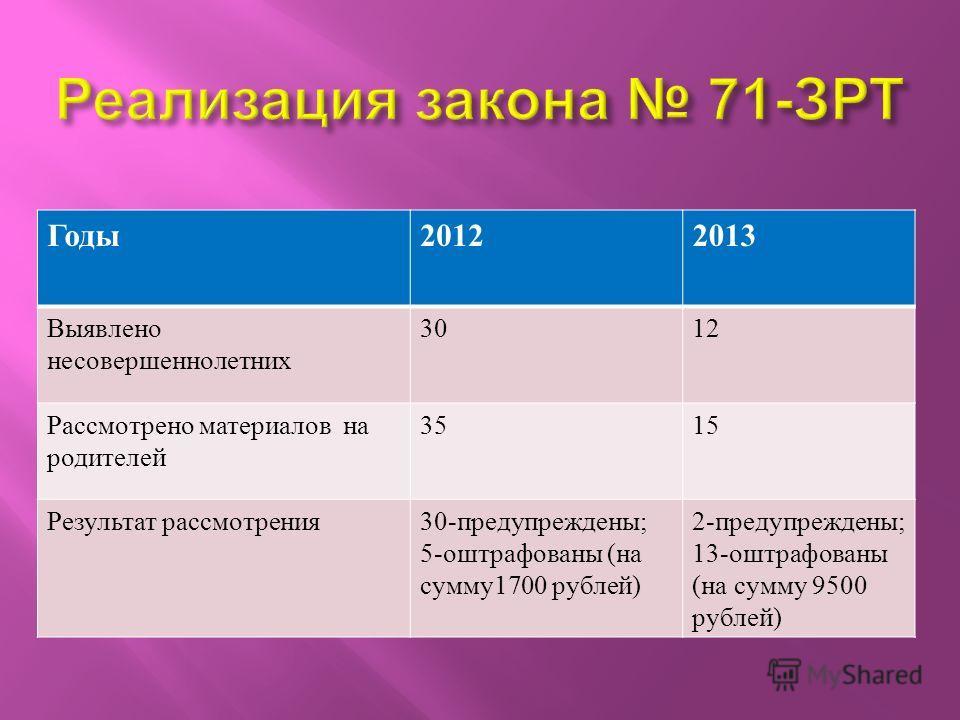 Годы20122013 Выявлено несовершеннолетних 3012 Рассмотрено материалов на родителей 3515 Результат рассмотрения30-предупреждены; 5-оштрафованы (на сумму1700 рублей) 2-предупреждены; 13-оштрафованы (на сумму 9500 рублей)