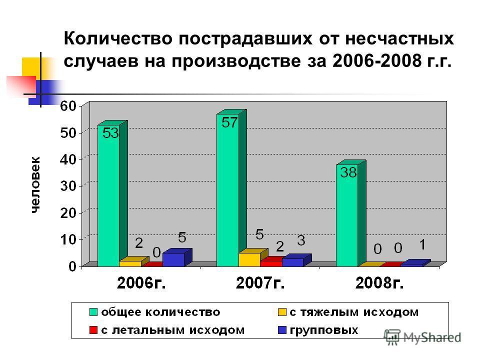 Количество пострадавших от несчастных случаев на производстве за 2006-2008 г.г.