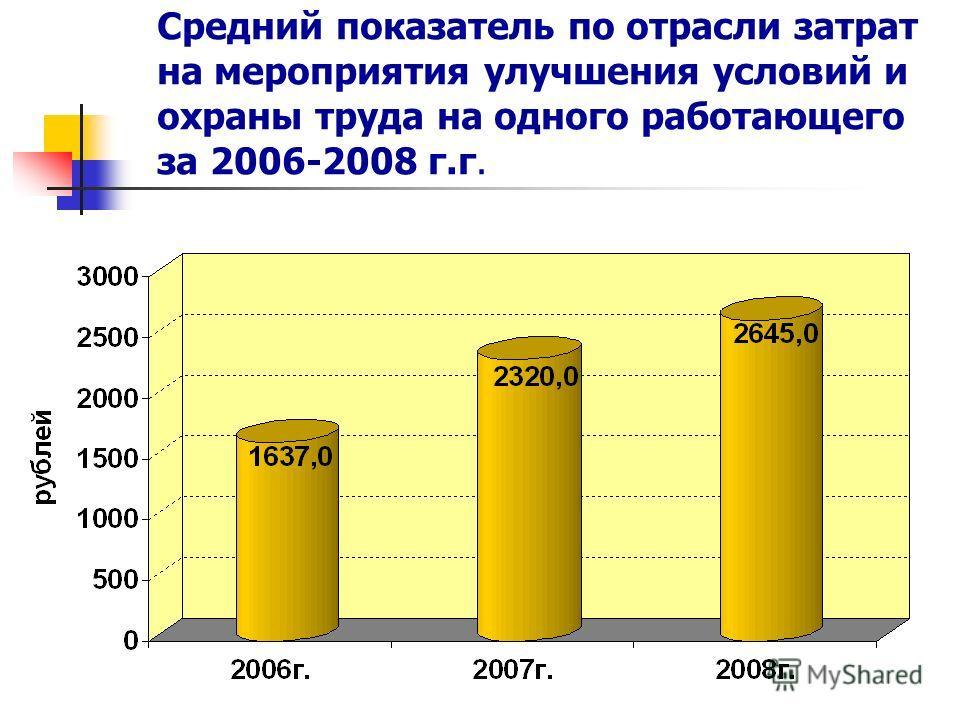 Средний показатель по отрасли затрат на мероприятия улучшения условий и охраны труда на одного работающего за 2006-2008 г.г.