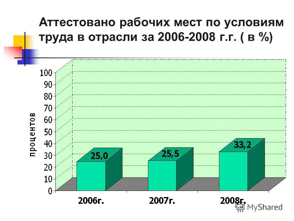 Аттестовано рабочих мест по условиям труда в отрасли за 2006-2008 г.г. ( в %)