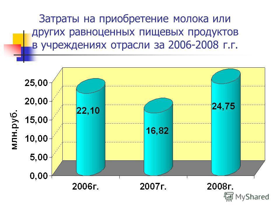 Затраты на приобретение молока или других равноценных пищевых продуктов в учреждениях отрасли за 2006-2008 г.г.