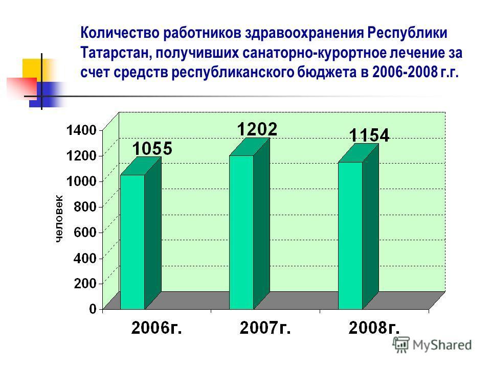 Количество работников здравоохранения Республики Татарстан, получивших санаторно-курортное лечение за счет средств республиканского бюджета в 2006-2008 г.г.