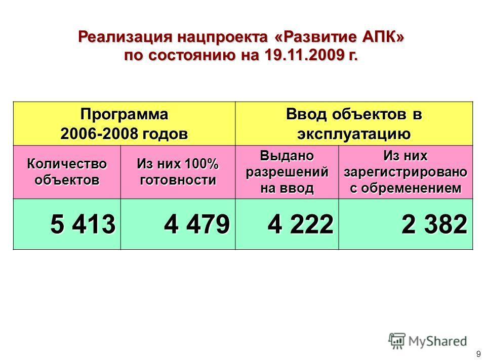 Реализация нацпроекта «Развитие АПК» по состоянию на 19.11.2009 г. Программа 2006-2008 годов Ввод объектов в эксплуатацию Количество объектов Из них 100% готовности Выдано разрешений на ввод Из них зарегистрировано с обременением 5 413 4 479 4 222 2