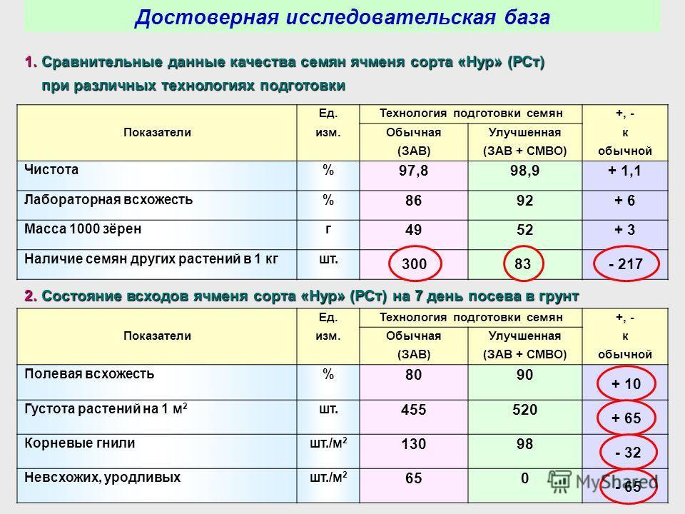 1. Сравнительные данные качества семян ячменя сорта «Нур» (РСт) при различных технологиях подготовки при различных технологиях подготовки Ед.Технология подготовки семян+, - Показателиизм.ОбычнаяУлучшеннаяк (ЗАВ)(ЗАВ + СМВО)обычной Чистота% 97,898,9+