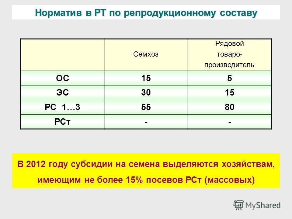 Норматив в РТ по репродукционному составу Рядовой Семхозтоваро- производитель ОС155 ЭС3015 РС 1…35580 РСт-- В 2012 году субсидии на семена выделяются хозяйствам, имеющим не более 15% посевов РСт (массовых)