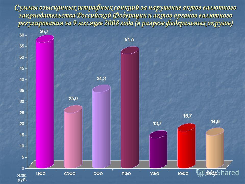 Суммы взысканных штрафных санкций за нарушение актов валютного законодательства Российской Федерации и актов органов валютного регулирования за 9 месяцев 2008 года (в разрезе федеральных округов) млн. руб.