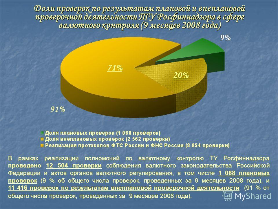 В рамках реализации полномочий по валютному контролю ТУ Росфиннадзора проведено 12 504 проверки соблюдения валютного законодательства Российской Федерации и актов органов валютного регулирования, в том числе 1 088 плановых проверок (9 % об общего чис