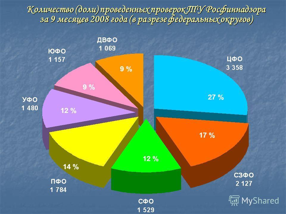 Количество (доли) проведенных проверок ТУ Росфиннадзора за 9 месяцев 2008 года (в разрезе федеральных округов) 27 % 17 % 12 % 14 % 12 % 9 %