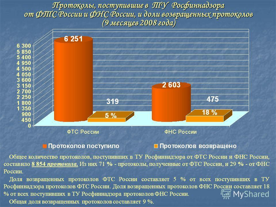 Протоколы, поступившие в ТУ Росфиннадзора от ФТС России и ФНС России, и доли возвращенных протоколов (9 месяцев 2008 года) Общее количество протоколов, поступивших в ТУ Росфиннадзора от ФТС России и ФНС России, составило 8 854 протокола. Из них 71 %