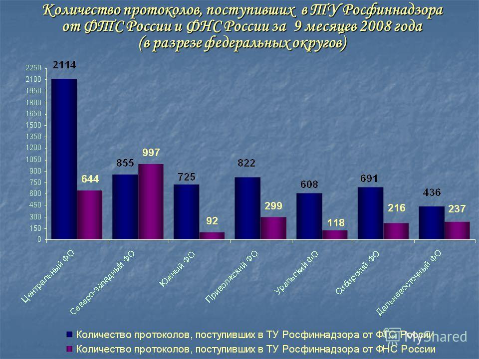 Количество протоколов, поступивших в ТУ Росфиннадзора от ФТС России и ФНС России за 9 месяцев 2008 года (в разрезе федеральных округов)