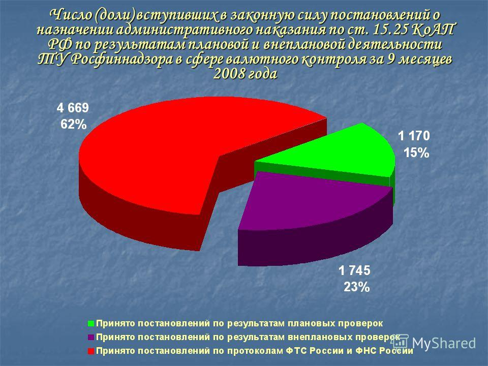 Число (доли) вступивших в законную силу постановлений о назначении административного наказания по ст. 15.25 КоАП РФ по результатам плановой и внеплановой деятельности ТУ Росфиннадзора в сфере валютного контроля за 9 месяцев 2008 года