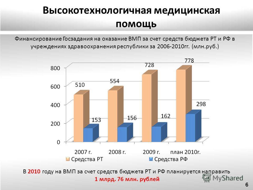 Финансирование Госзадания на оказание ВМП за счет средств бюджета РТ и РФ в учреждениях здравоохранения республики за 2006-2010гг. (млн.руб.) В 2010 году на ВМП за счет средств бюджета РТ и РФ планируется направить 1 млрд. 76 млн. рублей Высокотехнол