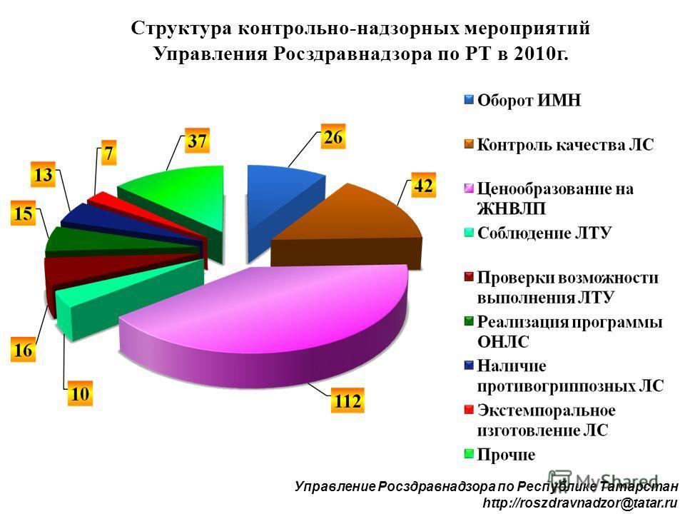 Структура контрольно-надзорных мероприятий Управления Росздравнадзора по РТ в 2010г. Управление Росздравнадзора по Республике Татарстан http://roszdravnadzor@tatar.ru