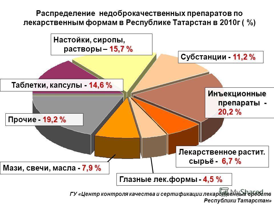 14,6 % Таблетки, капсулы - 14,6 % 15,7 % Настойки, сиропы, растворы – 15,7 % Инъекционные препараты - 20,2 % 19,2 % Прочие - 19,2 % 7,9 % Мази, свечи, масла - 7,9 % Распределение недоброкачественных препаратов по лекарственным формам в Республике Тат