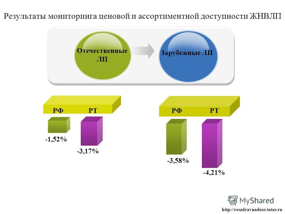 РФ Отечественные ЛП Результаты мониторинга ценовой и ассортиментной доступности ЖНВЛП http://roszdravnadzor.tatar.ru Зарубежные ЛП РТРФ РТ -1,52% -3,17% -3,58% -4,21%
