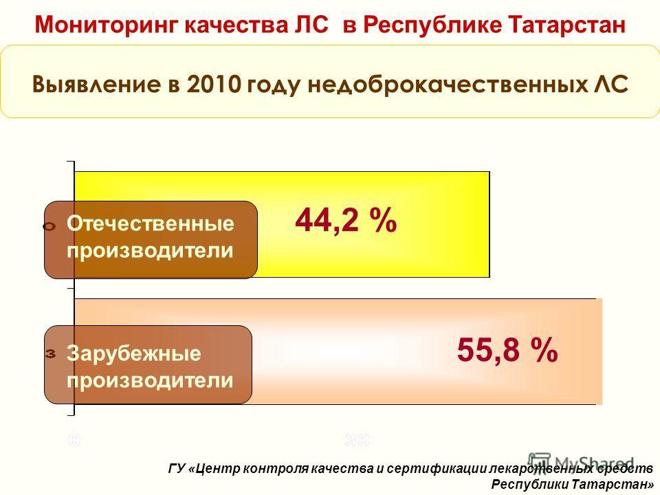 Мониторинг качества ЛС в Республике Татарстан Выявление в 2010 году недоброкачественных ЛС Отечественные производители 44,2 % 55,8 % Зарубежные производители ГУ «Центр контроля качества и сертификации лекарственных средств Республики Татарстан»