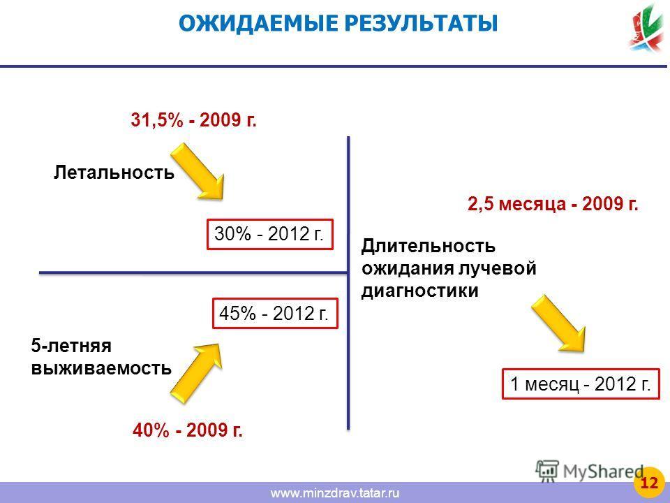 www.minzdrav.tatar.ru ОЖИДАЕМЫЕ РЕЗУЛЬТАТЫ Летальность 31,5% - 2009 г. 30% - 2012 г. 5-летняя выживаемость 40% - 2009 г. 45% - 2012 г. Длительность ожидания лучевой диагностики 2,5 месяца - 2009 г. 1 месяц - 2012 г. 12