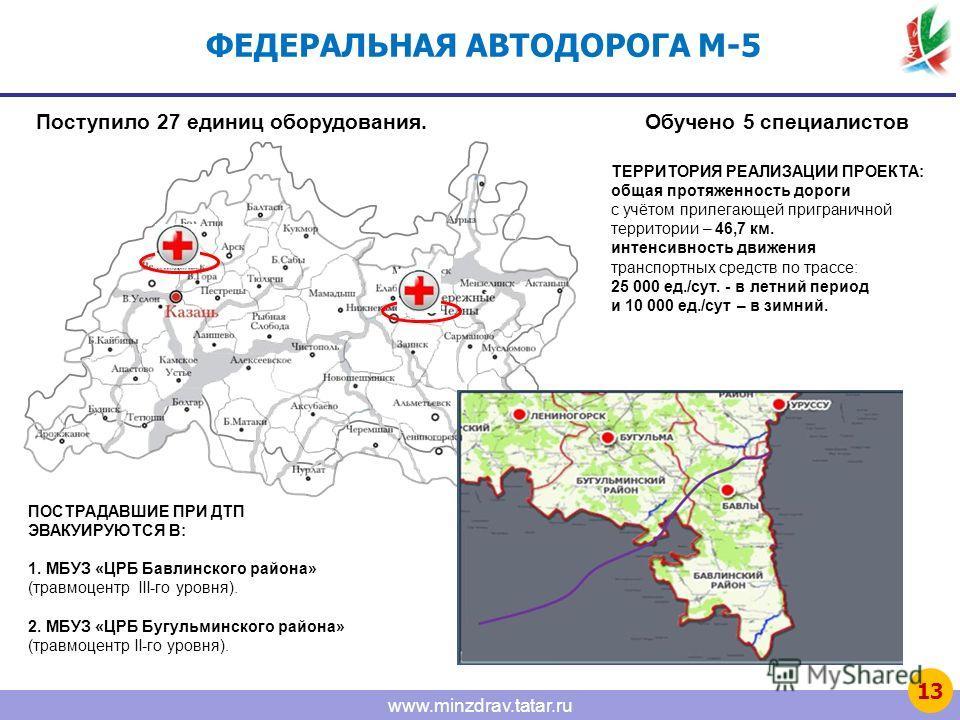www.minzdrav.tatar.ru ФЕДЕРАЛЬНАЯ АВТОДОРОГА М-5 М-5 ТЕРРИТОРИЯ РЕАЛИЗАЦИИ ПРОЕКТА: общая протяженность дороги с учётом прилегающей приграничной территории – 46,7 км. интенсивность движения транспортных средств по трассе: 25 000 ед./сут. - в летний п