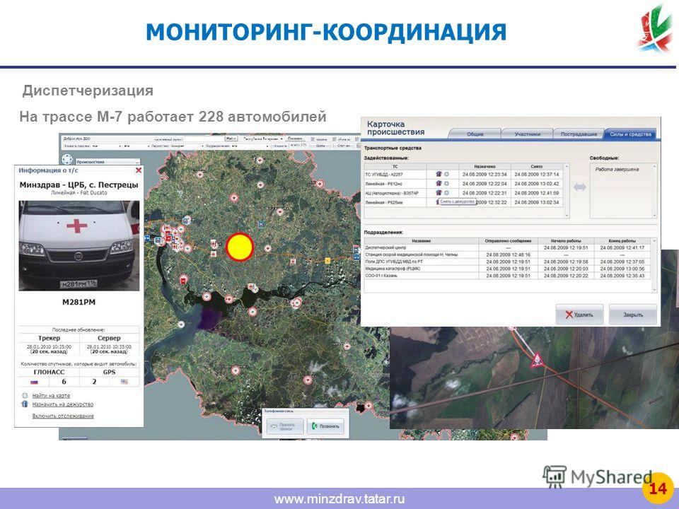 www.minzdrav.tatar.ru МОНИТОРИНГ-КООРДИНАЦИЯ Диспетчеризация На трассе М-7 работает 228 автомобилей 14