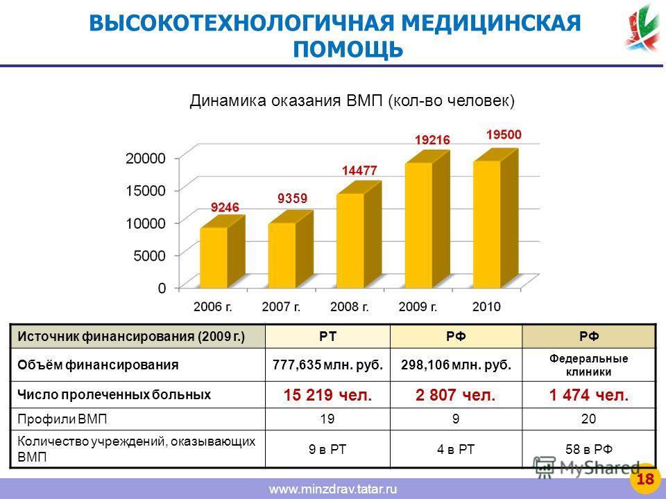 www.minzdrav.tatar.ru Источник финансирования (2009 г.)РТРФ Объём финансирования777,635 млн. руб.298,106 млн. руб. Федеральные клиники Число пролеченных больных 15 219 чел.2 807 чел.1 474 чел. Профили ВМП19920 Количество учреждений, оказывающих ВМП 9