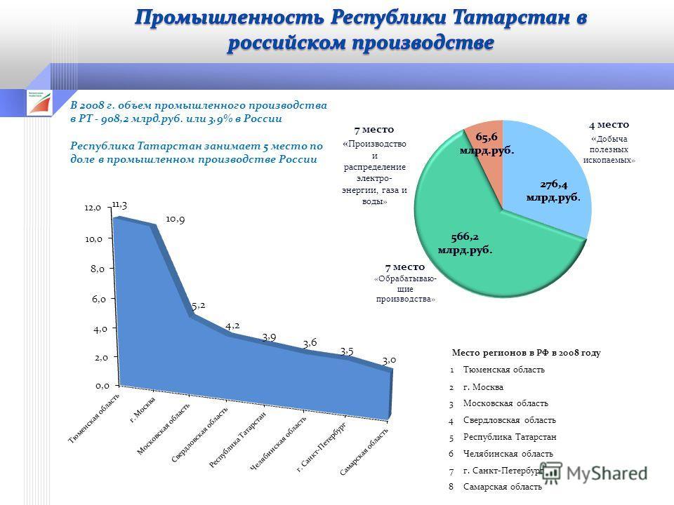 В 2008 г. объем промышленного производства в РТ - 908,2 млрд.руб. или 3,9% в России Республика Татарстан занимает 5 место по доле в промышленном производстве России Место регионов в РФ в 2008 году 1Тюменская область 2г. Москва 3Московская область 4Св