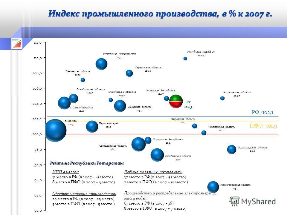 Рейтинг Республики Татарстан: ИПП в целом: 31 место в РФ (в 2007 – 41 место) 8 место в ПФО (в 2007 – 9 место) Добыча полезных ископаемых: 37 место в РФ (в 2007 – 52 место) 7 место в ПФО (в 2007 – 10 место) Обрабатывающие производства: 20 место в РФ (