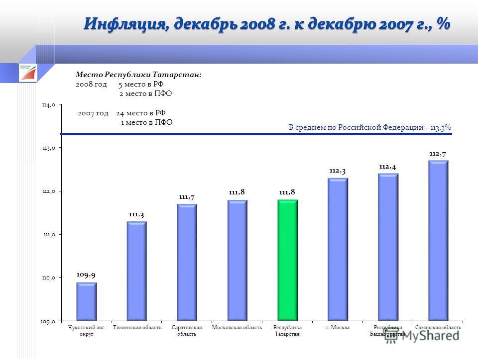 В среднем по Российской Федерации – 113,3%