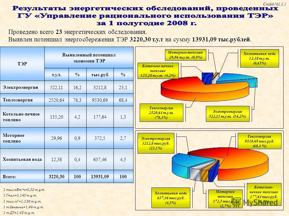 1 тыс.кВт*ч=0,32 т.у.т 1 Гкал=0,143 т.у.т. 1 тыс.м 3 =1,136 т.у.т. 1 т бензина=1,49 т.у.т. 1 т ДТ=1,45 т.у.т. Проведено всего 23 энергетических обследования. Выявлен потенциал энергосбережения ТЭР 3220,30 т.у.т на сумму 13931,09 тыс.рублей. Электроэн