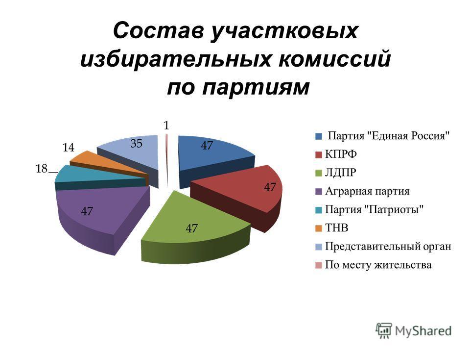 Состав участковых избирательных комиссий по партиям
