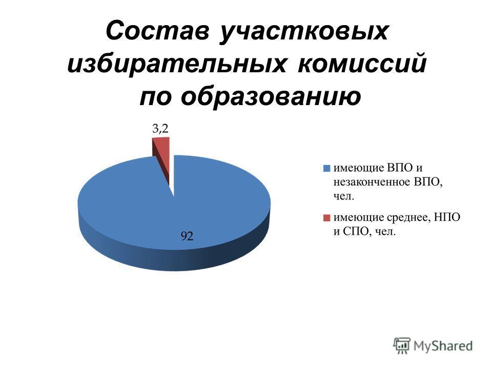 Состав участковых избирательных комиссий по образованию