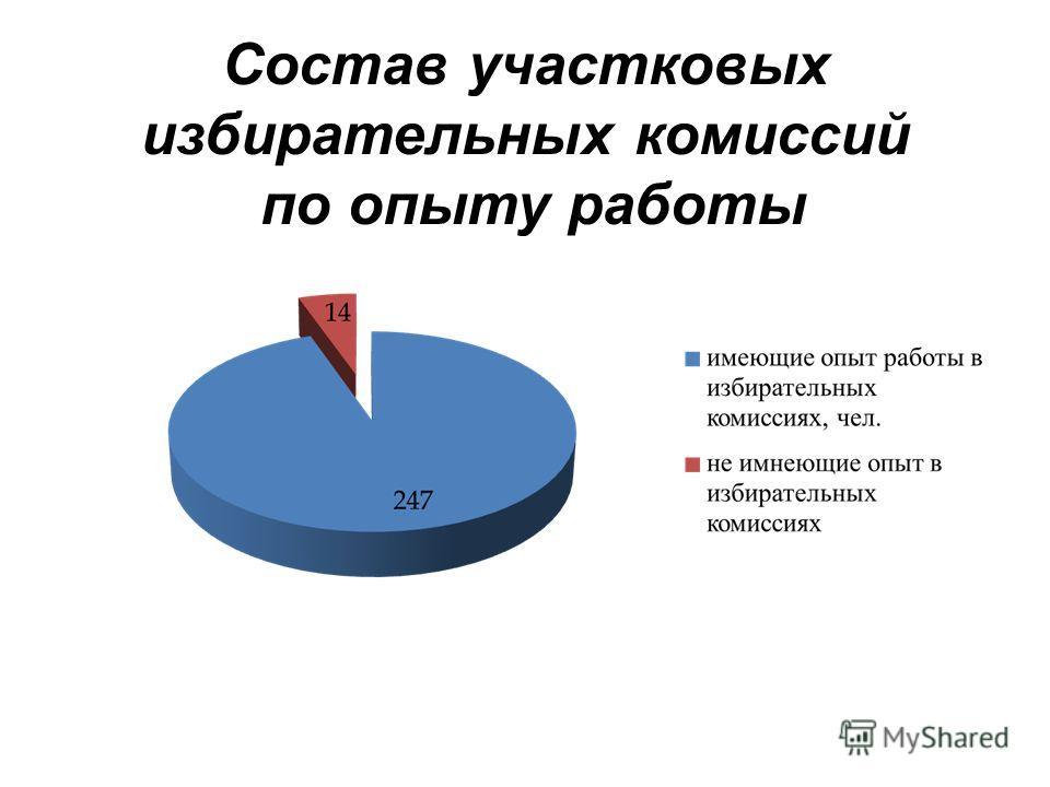 Состав участковых избирательных комиссий по опыту работы