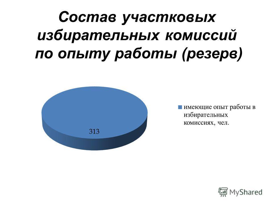 Состав участковых избирательных комиссий по опыту работы ( резерв )