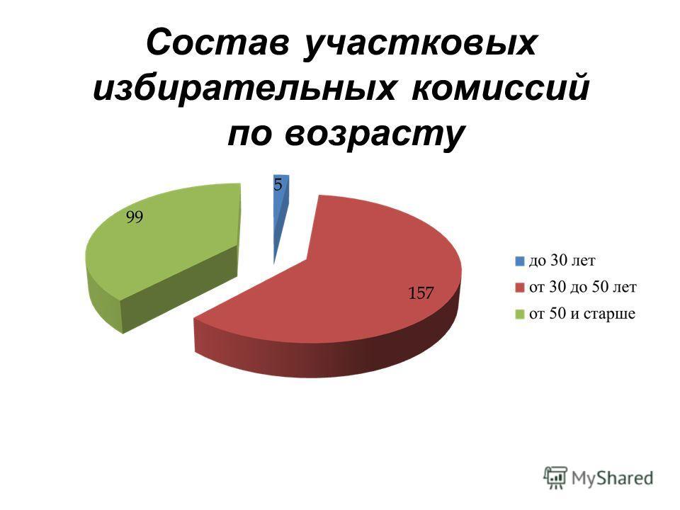Состав участковых избирательных комиссий по возрасту
